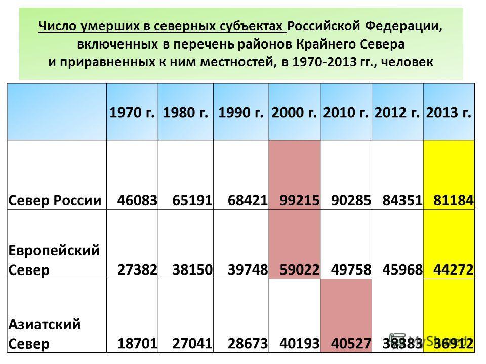 Число умерших в северных субъектах Российской Федерации, включенных в перечень районов Крайнего Севера и приравненных к ним местностей, в 1970-2013 гг., человек 1970 г.1980 г.1990 г.2000 г.2010 г.2012 г.2013 г. Север России 46083651916842199215902858
