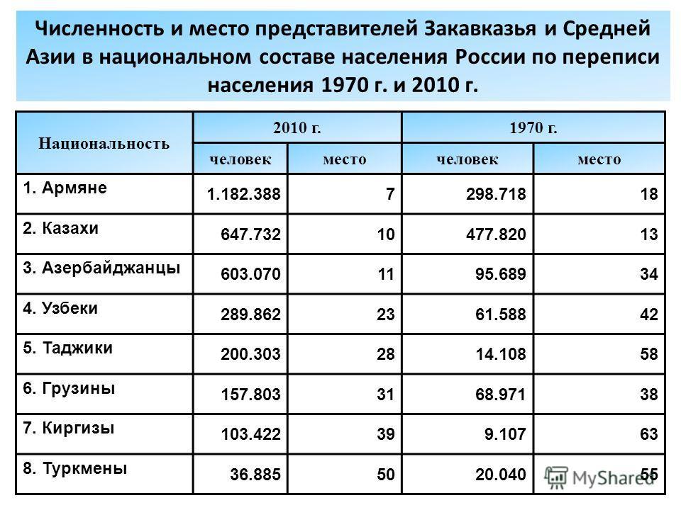 Численность и место представителей Закавказья и Средней Азии в национальном составе населения России по переписи населения 1970 г. и 2010 г. Национальность 2010 г.1970 г. человек месточеловек место 1. Армяне 1.182.3887298.71818 2. Казахи 647.73210477