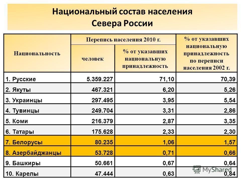 Национальный состав населения Севера России Национальность Перепись населения 2010 г. % от указавших национальную принадлежность по переписи населения 2002 г. человек % от указавших национальную принадлежность 1. Русские 5.359.22771,1070,39 2. Якуты