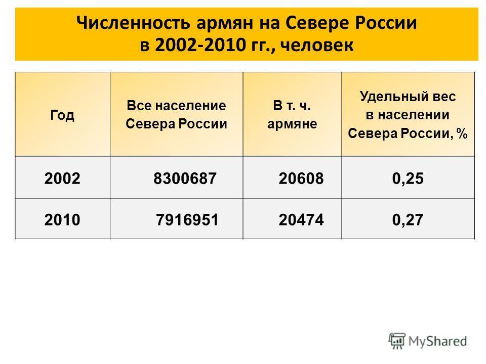 Численность армян на Севере России в 2002-2010 гг., человек Год Все население Севера России В т. ч. армяне Удельный вес в населении Севера России, % 2002 8300687 206080,25 2010 7916951 204740,27