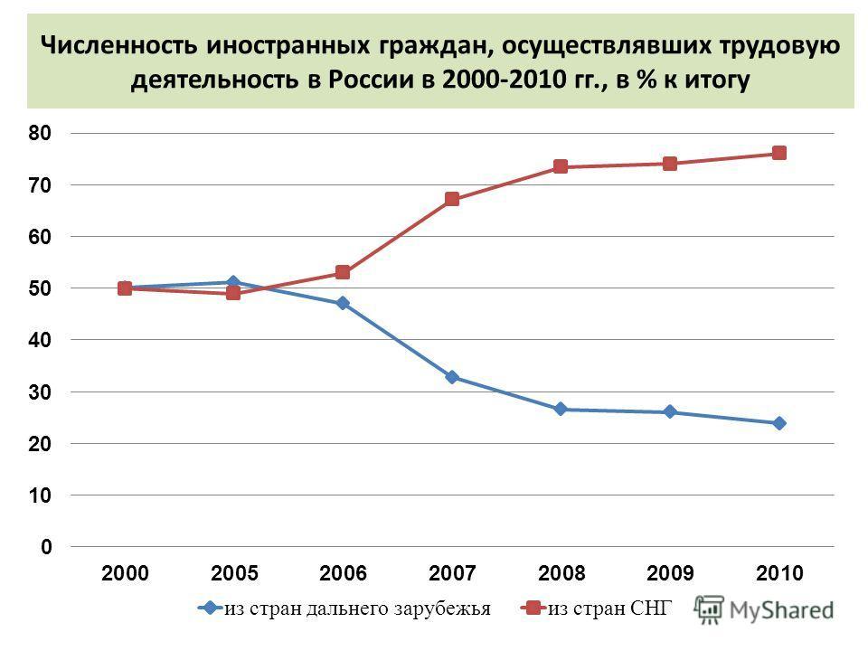 Численность иностранных граждан, осуществлявших трудовую деятельность в России в 2000-2010 гг., в % к итогу