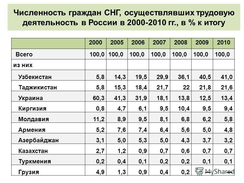 Численность граждан СНГ, осуществлявших трудовую деятельность в России в 2000-2010 гг., в % к итогу 2000200520062007200820092010 Всего 100,0 из них Узбекистан 5,814,319,529,936,140,541,0 Таджикистан 5,815,318,421,72221,821,6 Украина 60,341,331,918,11
