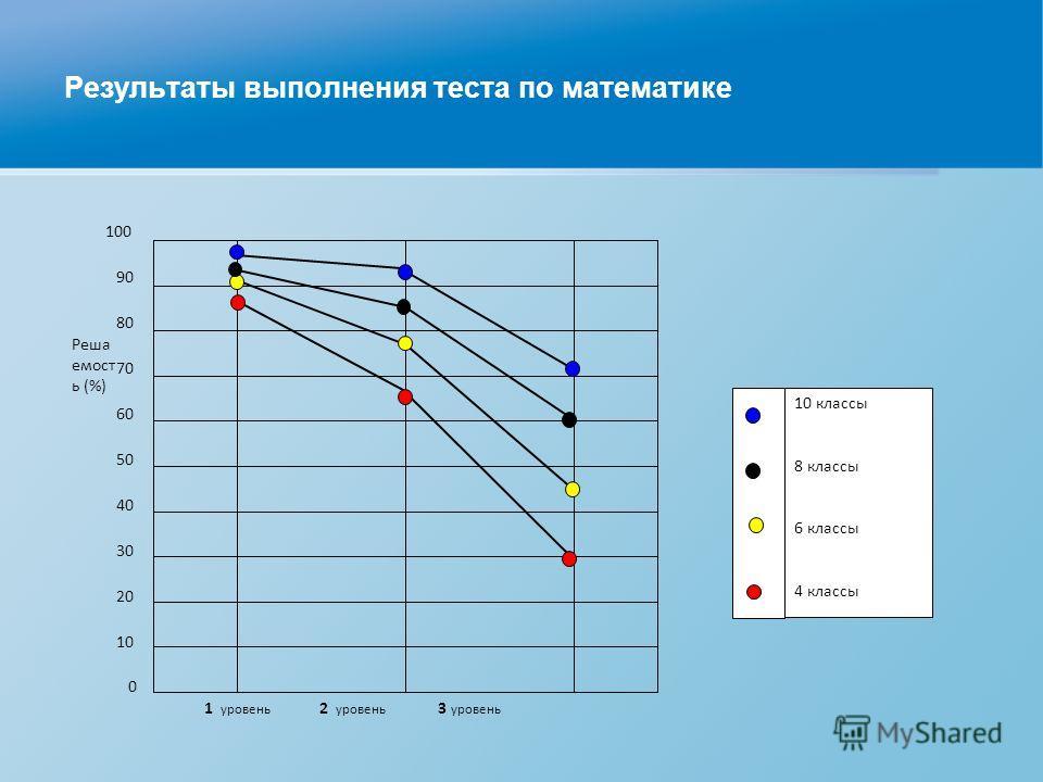 Результаты выполнения теста по математике 1 уровень 2 уровень 3 уровень 0 10 20 30 40 50 80 60 70 90 100 Реша емост ь (%) 10 классы 8 классы 6 классы 4 классы
