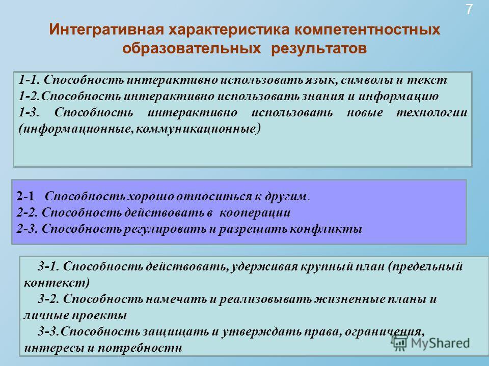 Интегративная характеристика компетентностных образовательных результатов 7 1 блок : Интерактивное использование средств (орудий) 1-1. Способность интерактивно использовать язык, символы и текст 1-2. Способность интерактивно использовать знания и инф