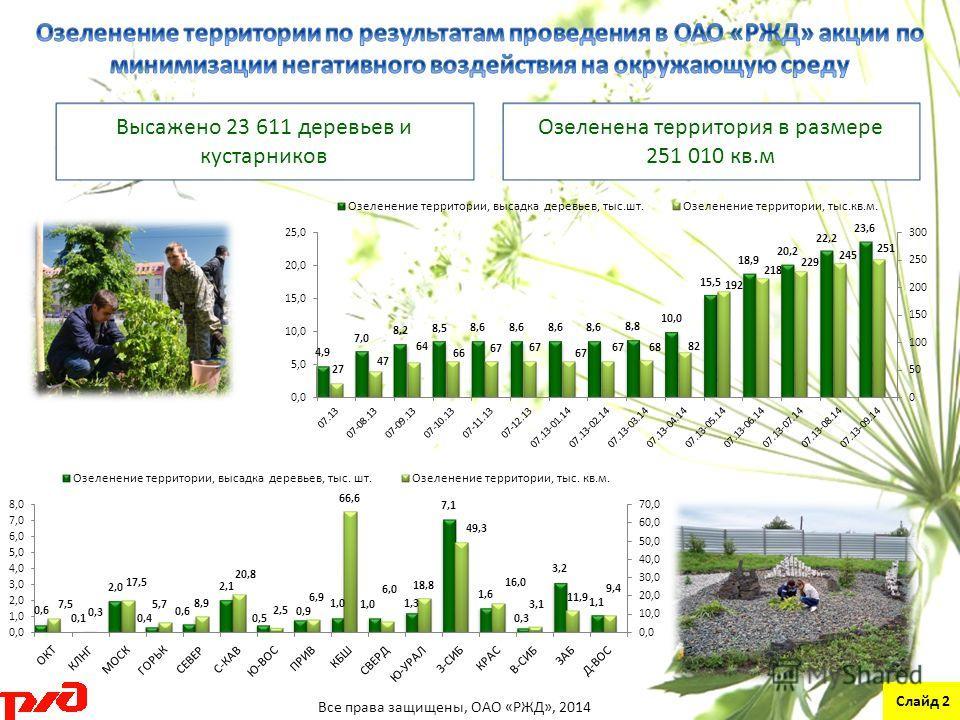 Высажено 23 611 деревьев и кустарников Озеленена территория в размере 251 010 кв.м Слайд 2 Все права защищены, ОАО «РЖД», 2014
