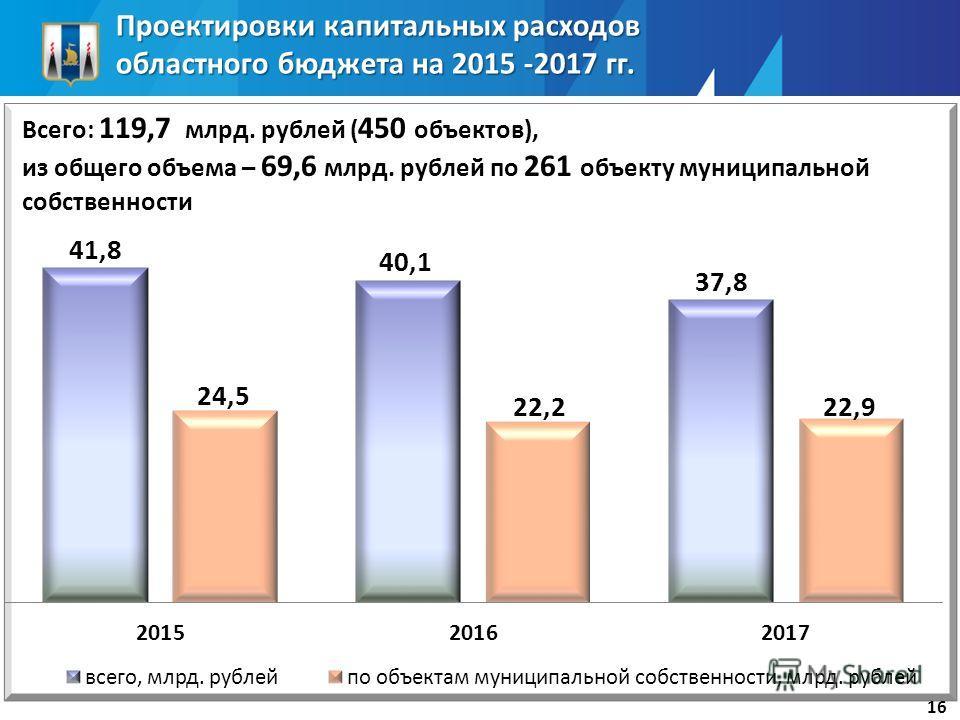 Проектировки капитальных расходов областного бюджета на 2015 -2017 гг. 16