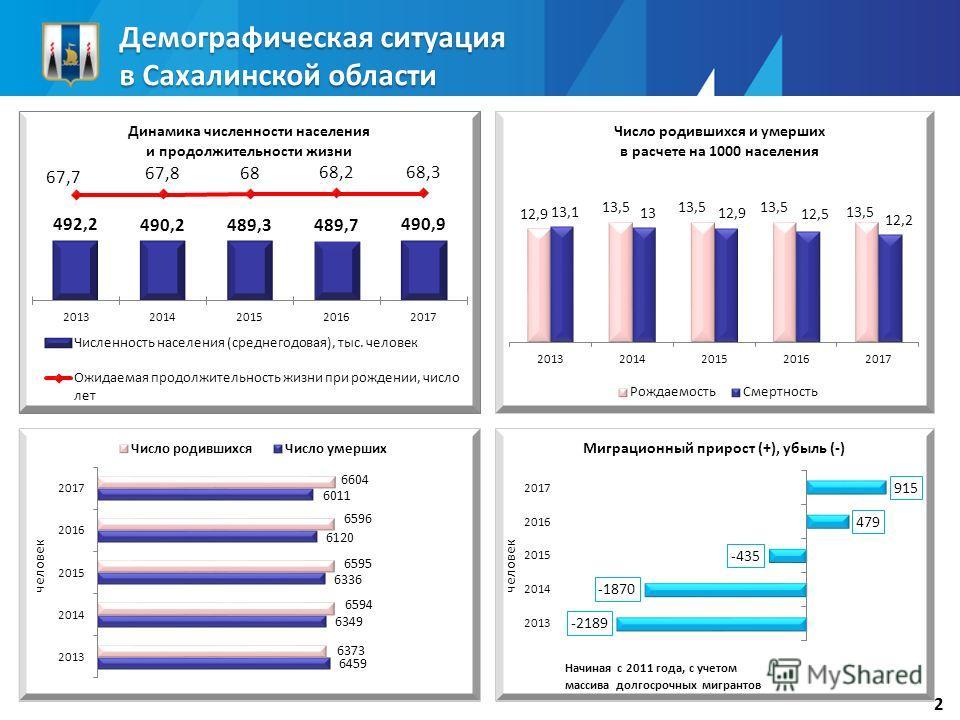 Демографическая ситуация в Сахалинской области 2