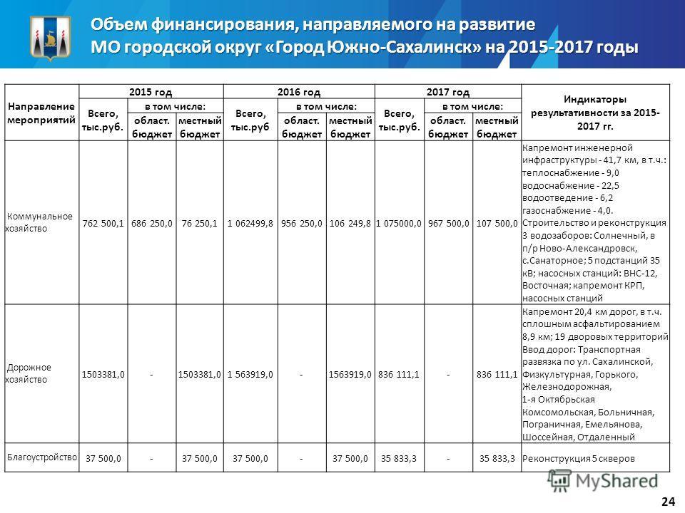 Объем финансирования, направляемого на развитие МО городской округ «Город Южно-Сахалинск» на 2015-2017 годы 24 Направление мероприятий 2015 год 2016 год 2017 год Индикаторы результативности за 2015- 2017 гг. Всего, тыс.руб. в том числе: Всего, тыс.ру
