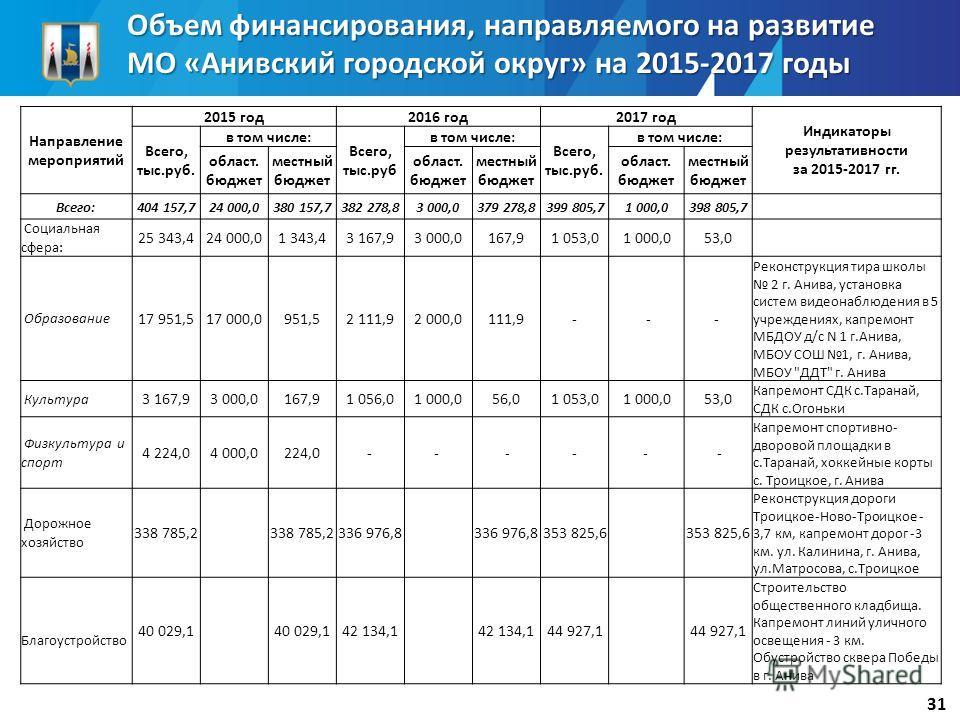 Объем финансирования, направляемого на развитие МО «Анивский городской округ» на 2015-2017 годы 31 Направление мероприятий 2015 год 2016 год 2017 год Индикаторы результативности за 2015-2017 гг. Всего, тыс.руб. в том числе: Всего, тыс.руб в том числе