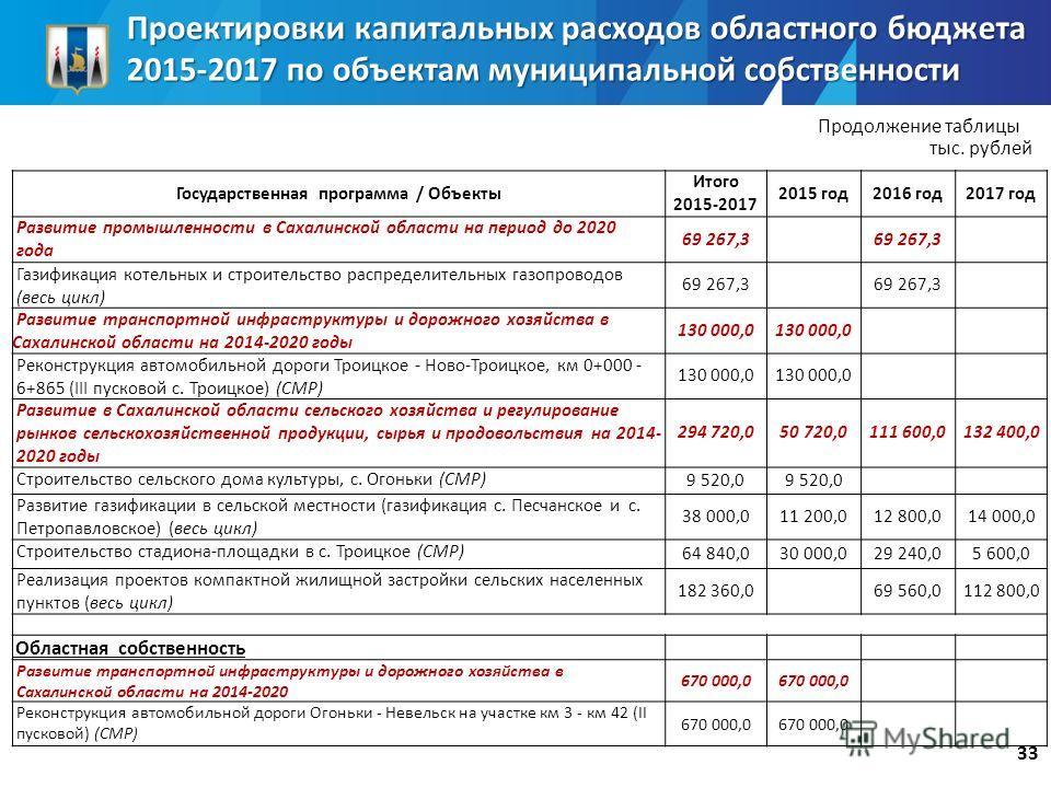 Государственная программа / Объекты Итого 2015-2017 2015 год 2016 год 2017 год Развитие промышленности в Сахалинской области на период до 2020 года 69 267,3 Газификация котельных и строительство распределительных газопроводов (весь цикл) 69 267,3 Раз