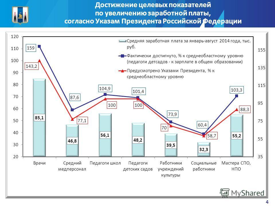 Достижение целевых показателей по увеличению заработной платы, согласно Указам Президента Российской Федерации 4