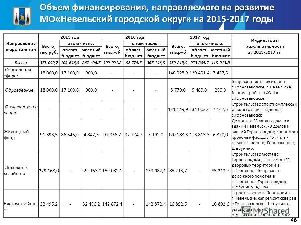 Объем финансирования, направляемого на развитие МО«Невельский городской округ» на 2015-2017 годы Направление мероприятий 2015 год 2016 год 2017 год Индикаторы результативности за 2015-2017 гг. Всего, тыс.руб. в том числе: Всего, тыс.руб. в том числе: