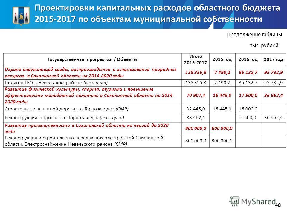 Государственная программа / Объекты Итого 2015-2017 2015 год 2016 год 2017 год Охрана окружающей среды, воспроизводство и использование природных ресурсов в Сахалинской области на 2014-2020 годы 138 355,87 490,235 132,7 95 732,9 Полигон ТБО в Невельс