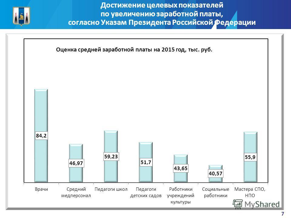 Достижение целевых показателей по увеличению заработной платы, согласно Указам Президента Российской Федерации 7