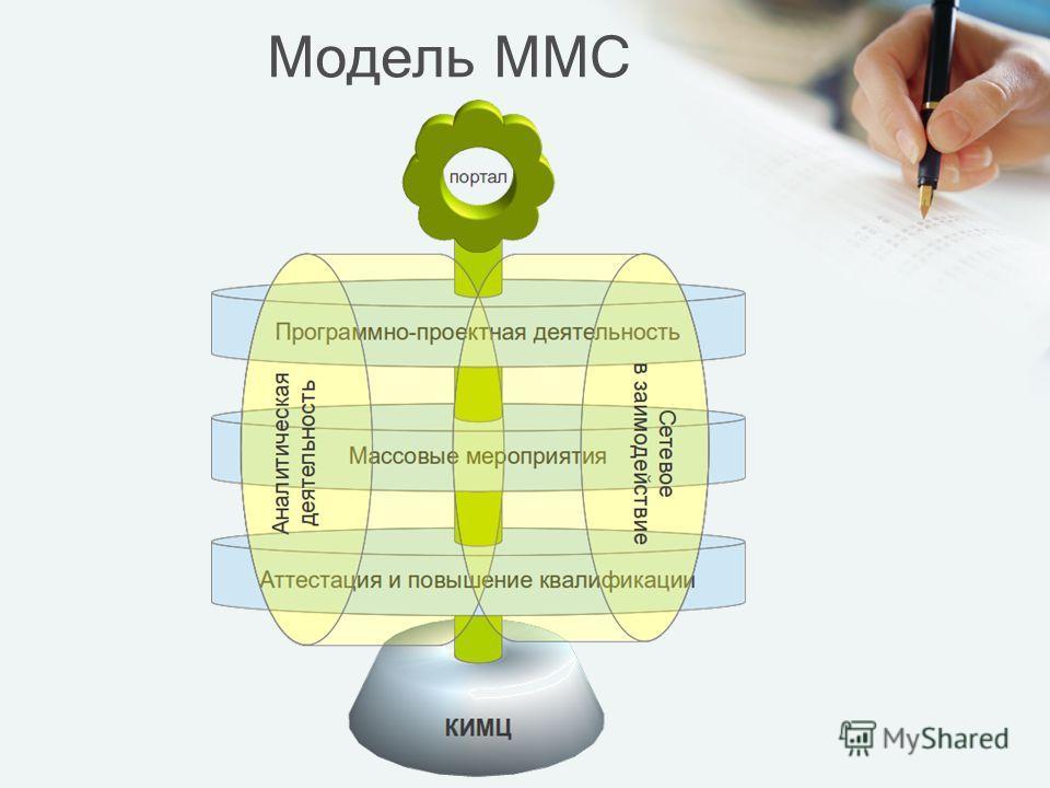 Модель ММС
