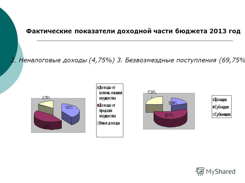 Фактические показатели доходной части бюджета 2013 год 2. Неналоговые доходы (4,75%)3. Безвозмездные поступления (69,75%)