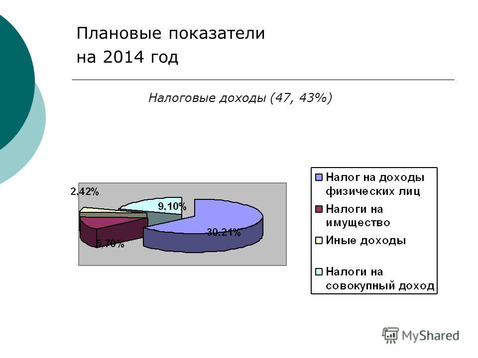 Плановые показатели на 2014 год Налоговые доходы (47, 43%)