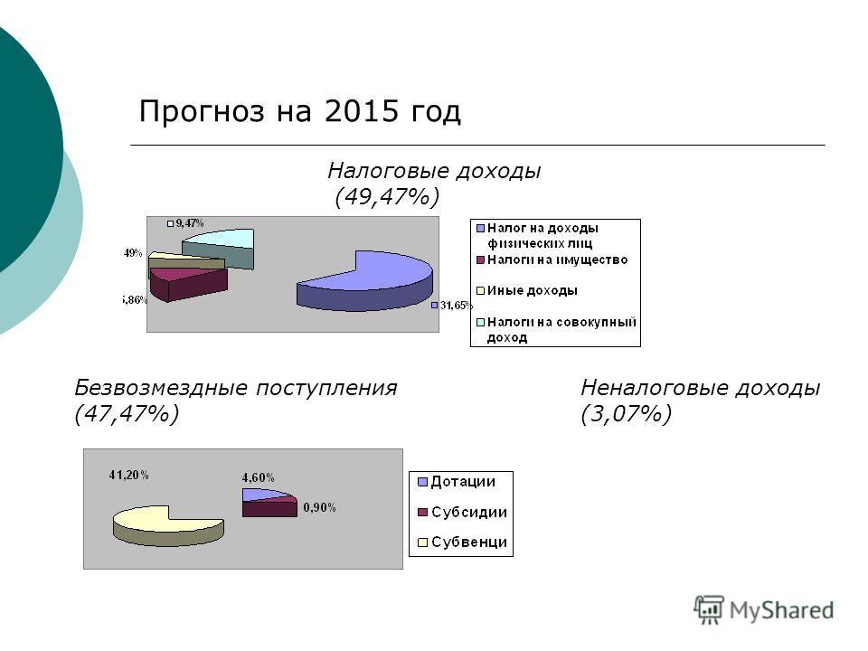 Прогноз на 2015 год Налоговые доходы (49,47%) Безвозмездные поступления (47,47%) Неналоговые доходы (3,07%)