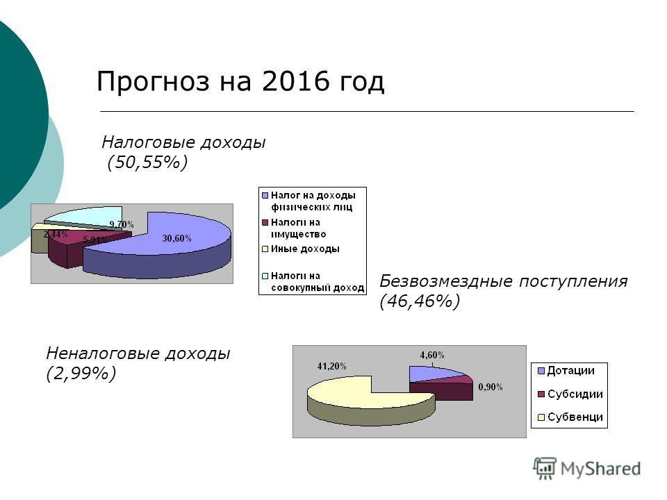 Прогноз на 2016 год Налоговые доходы (50,55%) Неналоговые доходы (2,99%) Безвозмездные поступления (46,46%)