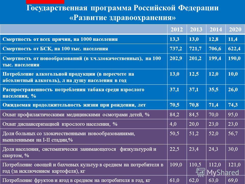2012201320142020 Смертность от всех причин, на 1000 населения 13,313,012,811,4 Смертность от БСК, на 100 тыс. населения 737,2721,7706,6622,4 Смертность от новообразований (в т.ч.злокачественных), на 100 тыс. населения 202,9201,2199,4190,0 Потребление