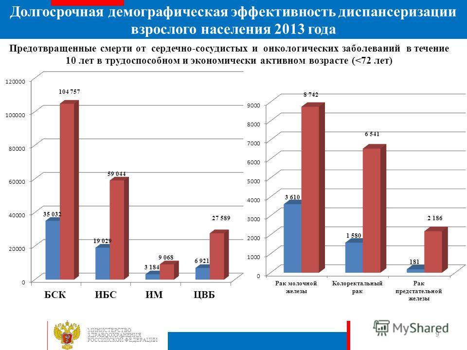 Предотвращенные смерти от сердечно-сосудистых и онкологических заболеваний в течение 10 лет в трудоспособном и экономически активном возрасте (