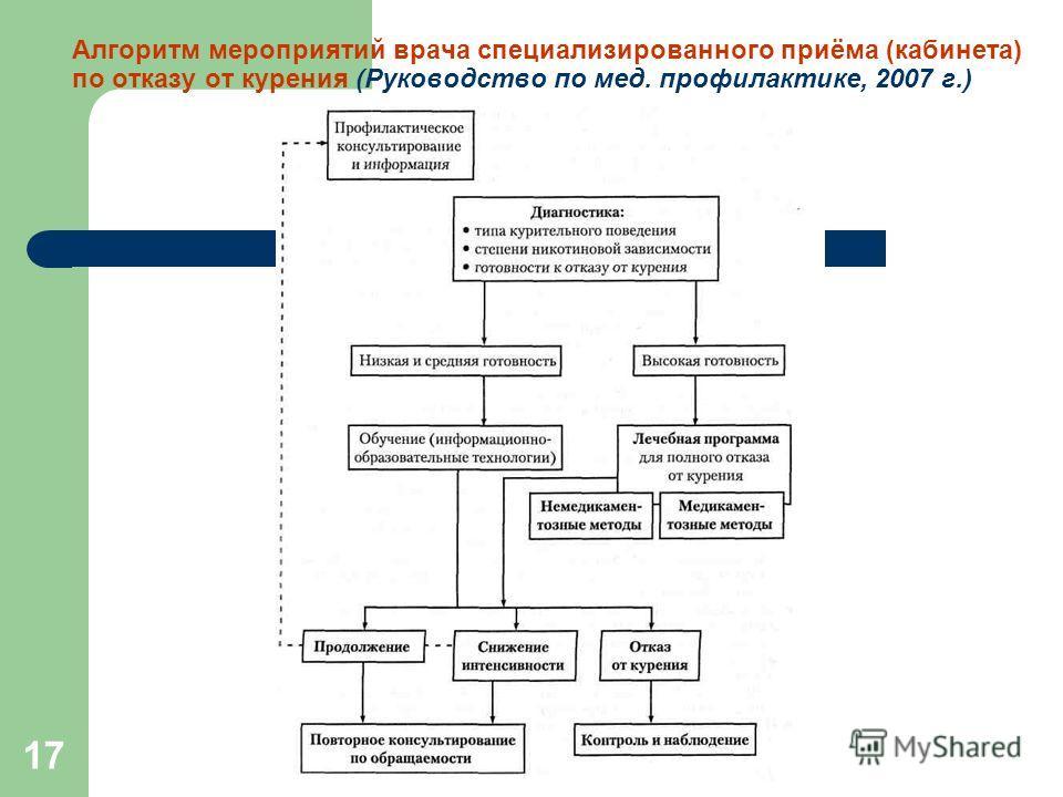 17 Алгоритм мероприятий врача специализированного приёма (кабинета) по отказу от курения (Руководство по мед. профилактике, 2007 г.)