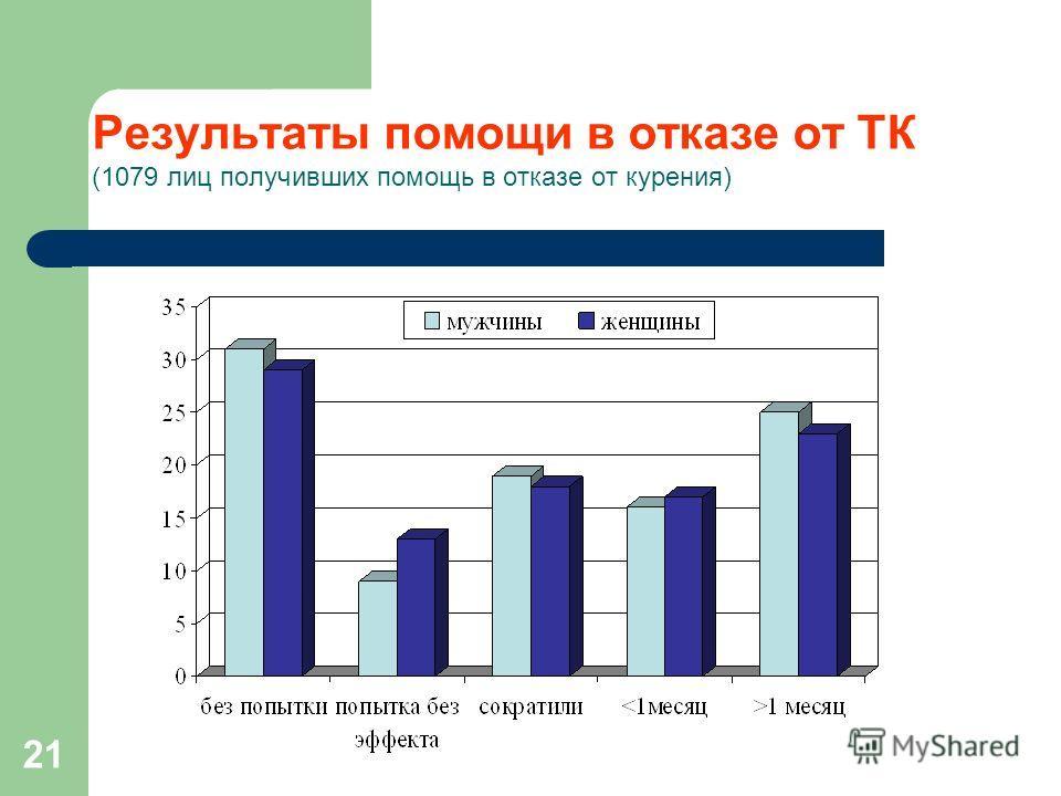21 Результаты помощи в отказе от ТК (1079 лиц получивших помощь в отказе от курения)