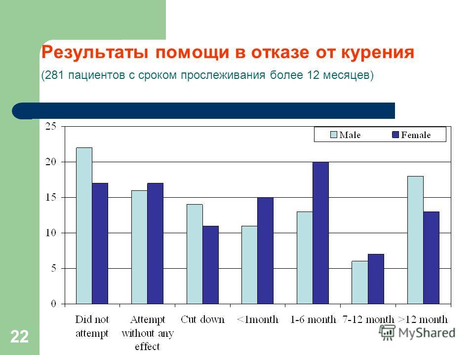 22 Результаты помощи в отказе от курения (281 пациентов с сроком прослеживания более 12 месяцев)