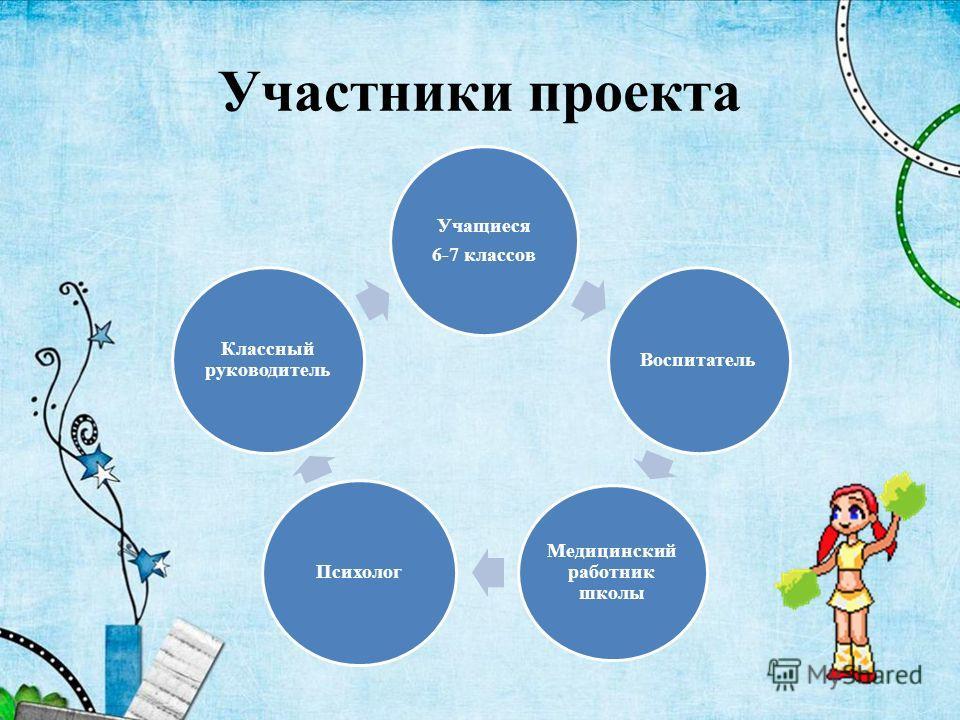 Участники проекта Учащиеся 6-7 классов Воспитатель Медицинский работник школы Психолог Классный руководитель
