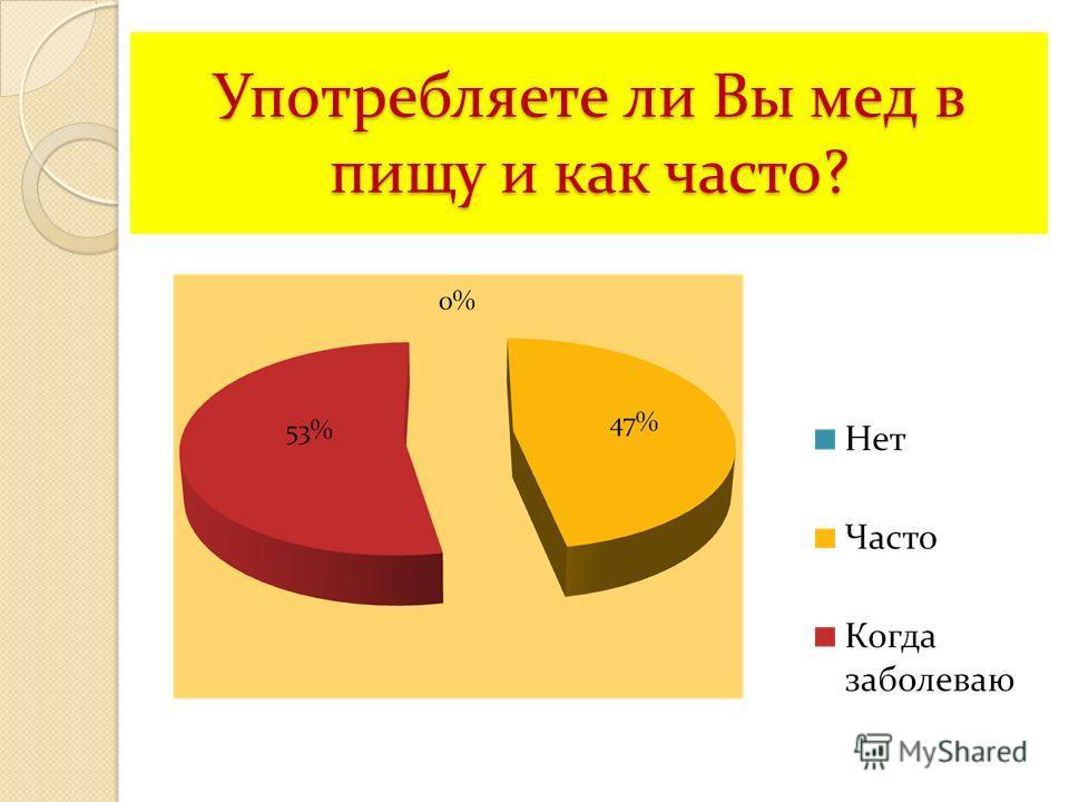 Употребляете ли Вы мед в пищу и как часто?