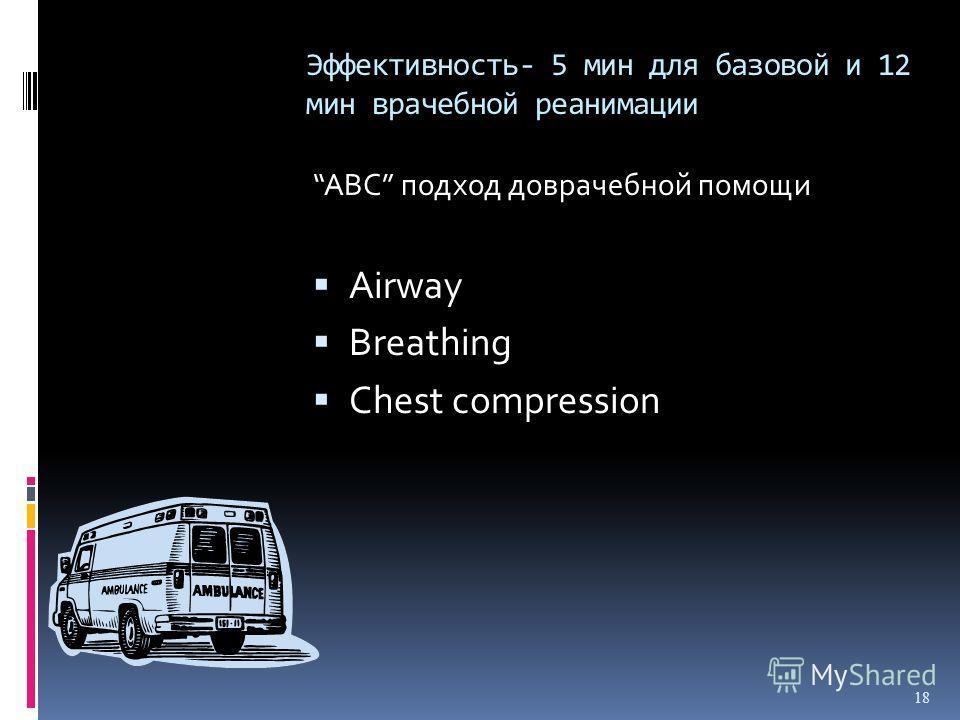 Эффективность- 5 мин для базовой и 12 мин врачебной реанимации АВС подход доврачебной помощи Airway Breathing Chest compression 18