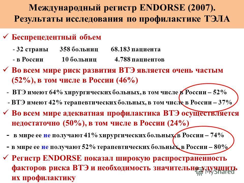 Беспрецедентный объем - 32 страны 358 больниц 68.183 пациента - в России 10 больниц 4.788 пациентов Во всем мире риск развития ВТЭ является очень частым (52%), в том числе в России (46%) - ВТЭ имеют 64% хирургических больных, в том числе в России – 5