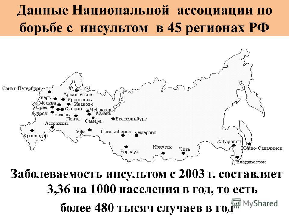 Данные Национальной ассоциации по борьбе с инсультом в 45 регионах РФ Заболеваемость инсультом с 2003 г. составляет 3,36 на 1000 населения в год, то есть более 480 тысяч случаев в год