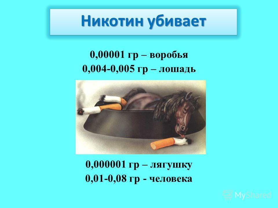 0,00001 гр – воробья 0,004-0,005 гр – лошадь 0,000001 гр – лягушку 0,01-0,08 гр - человека Никотин убивает