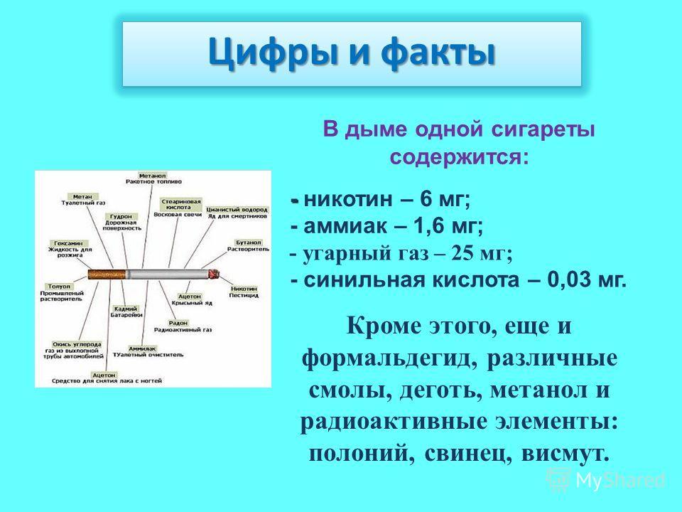 В дыме одной сигареты содержится: - - никотин – 6 мг; - аммиак – 1,6 мг; - угарный газ – 25 мг; - синильная кислота – 0,03 мг. Кроме этого, еще и формальдегид, различные смолы, деготь, метанол и радиоактивные элементы: полоний, свинец, висмут. Цифры