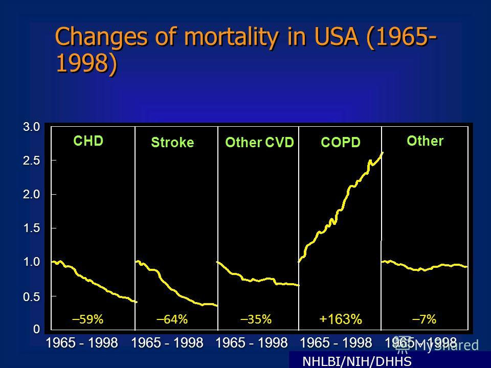 Changes of mortality in USA (1965- 1998) 0 0 0.5 1.0 1.5 2.0 2.5 3.0 1965 - 1998 –59% –64% –35% +163% –7% CHD Stroke Other CVD COPD Other NHLBI/NIH/DHHS