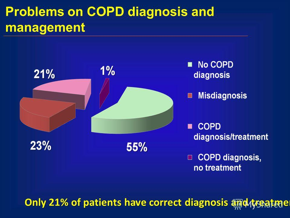 Problems on COPD diagnosis and management Only 21% of patients have correct diagnosis and treatment