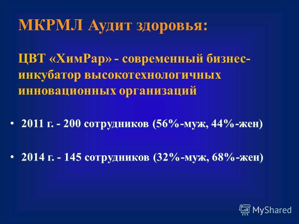 МКРМЛ Аудит здоровья: ЦВТ «Хим Рар» - современный бизнес- инкубатор высокотехнологичных инновационных организаций 2011 г. - 200 сотрудников (56%-муж, 44%-жен) 2011 г. - 200 сотрудников (56%-муж, 44%-жен) 2014 г. - 145 сотрудников (32%-муж, 68%-жен) 2