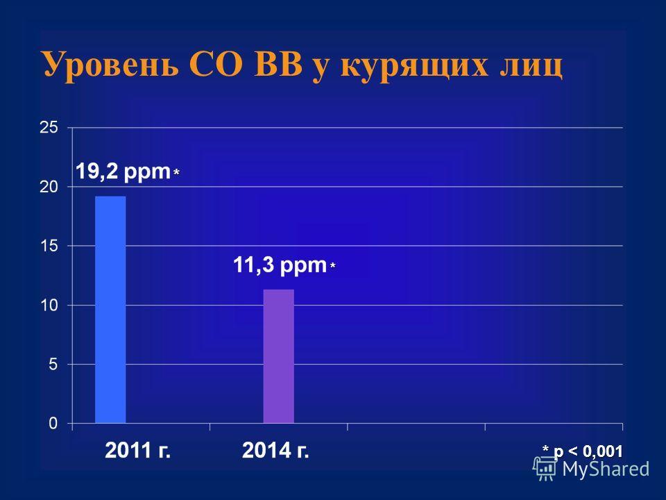 Уровень СО ВВ у курящих лиц * p < 0,001 * *