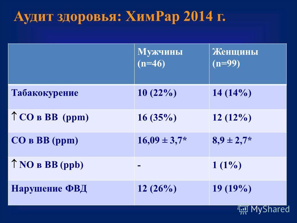 Аудит здоровья: Хим Рар 2014 г. Мужчины (n=46) Женщины (n=99) Табакокурение 10 (22%)14 (14%) СО в ВВ (ppm) 16 (35%)12 (12%) СО в ВВ (ppm)16,09 ± 3,7*8,9 ± 2,7* NO в ВВ (ppb) -1 (1%) Нарушение ФВД12 (26%)19 (19%)