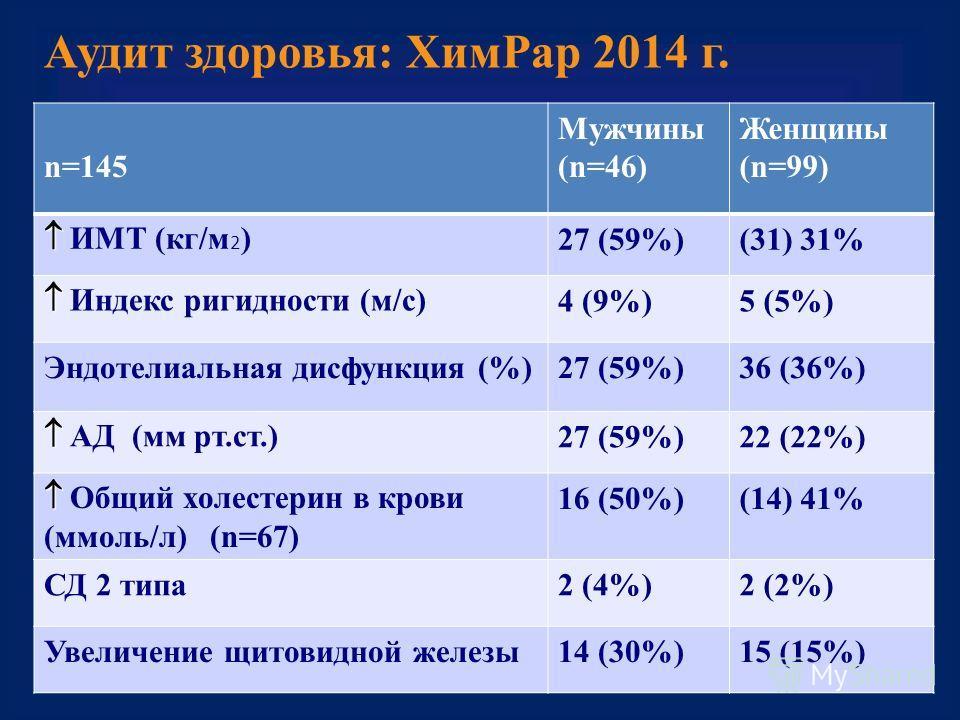 Аудит здоровья: Хим Рар 2014 г. n=145 Мужчины (n=46) Женщины (n=99) ИМТ (кг/м 2 ) 27 (59%)(31) 31% Индекс ригидности (м/с) 4 (9%)5 (5%) Эндотелиальная дисфункция (%)27 (59%)36 (36%) АД (мм рт.ст.) 27 (59%)22 (22%) Общий холестерин в крови (ммоль/л) (