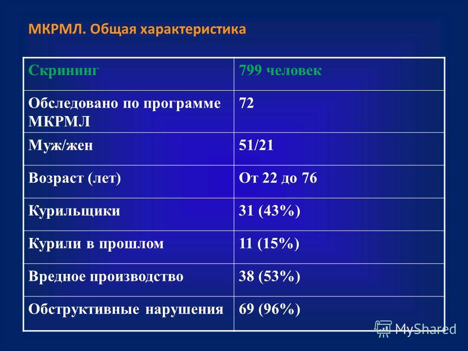 МКРМЛ. Общая характеристика Скрининг 799 человек Обследовано по программе МКРМЛ 72 Муж/жен 51/21 Возраст (лет)От 22 до 76 Курильщики 31 (43%) Курили в прошлом 11 (15%) Вредное производство 38 (53%) Обструктивные нарушения 69 (96%)