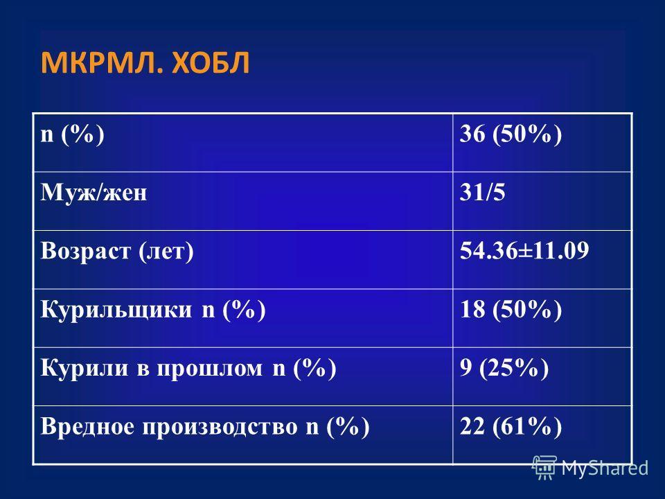 МКРМЛ. ХОБЛ n (%)36 (50%) Муж/жен 31/5 Возраст (лет)54.36±11.09 Курильщики n (%)18 (50%) Курили в прошлом n (%)9 (25%) Вредное производство n (%)22 (61%)