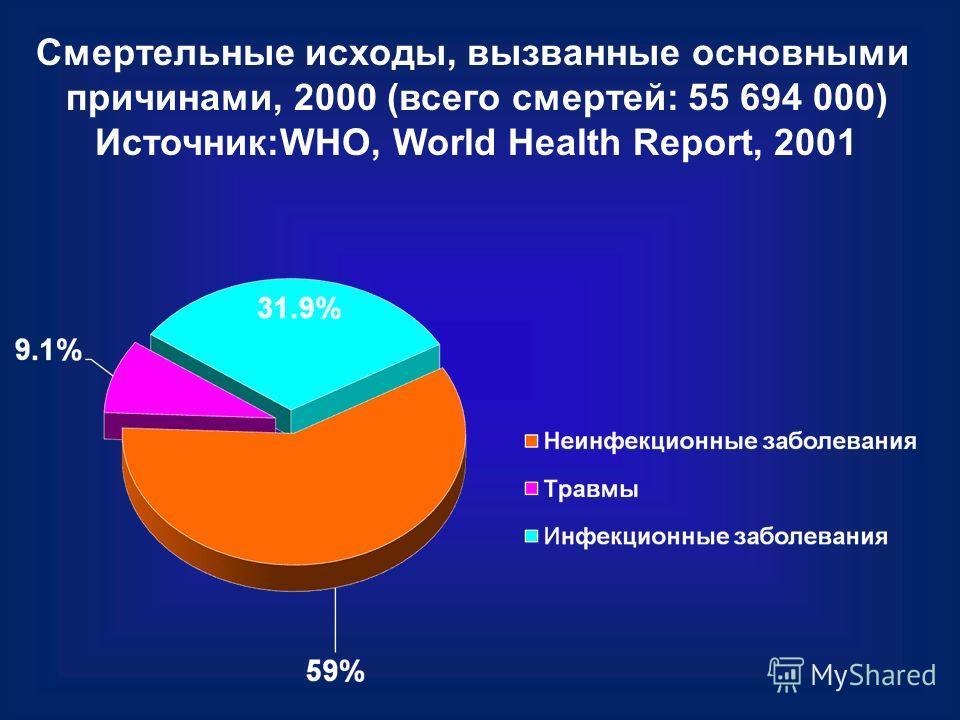 Смертельные исходы, вызванные основными причинами, 2000 (всего смертей: 55 694 000) Источник:WHO, World Health Report, 2001