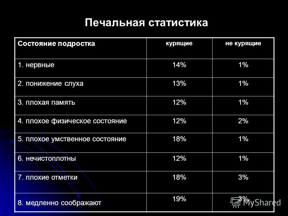 Печальная статистика Состояние подростка курящиене курящие 1. нервные 14%1% 2. понижение слуха 13%1% 3. плохая память 12%1% 4. плохое физическое состояние 12%2% 5. плохое умственное состояние 18%1% 6. нечистоплотны 12%1% 7. плохие отметки 18%3% 8. ме