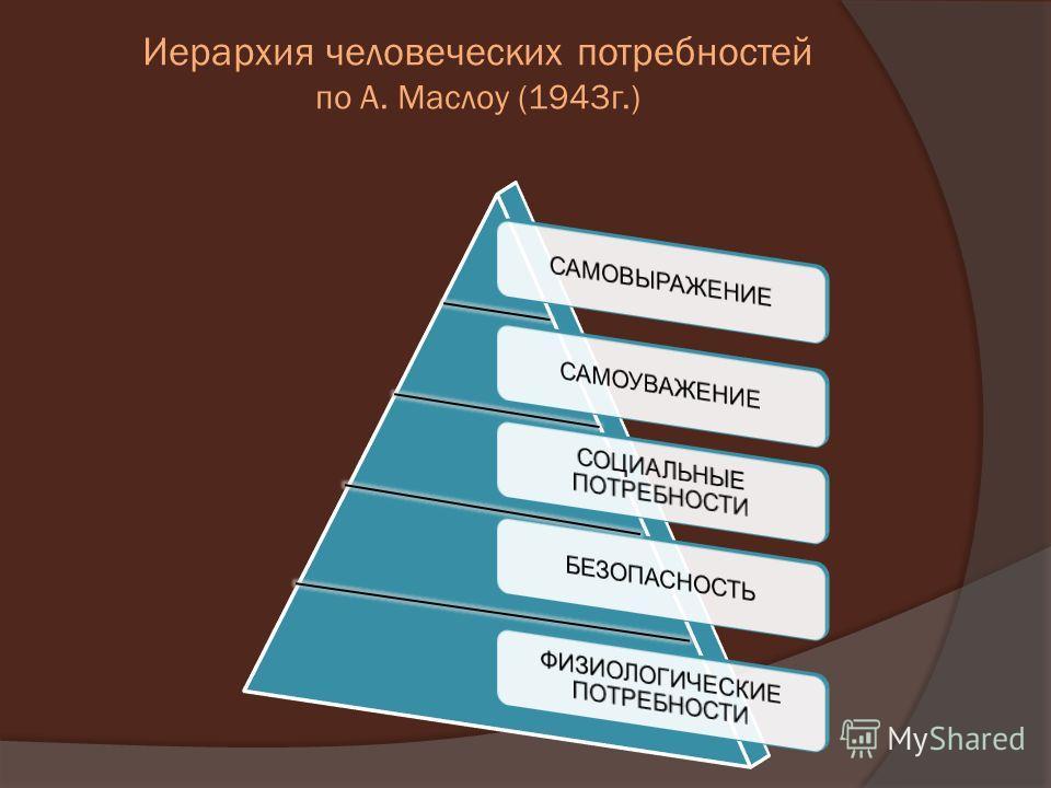 Иерархия человеческих потребностей по А. Маслоу (1943 г.)