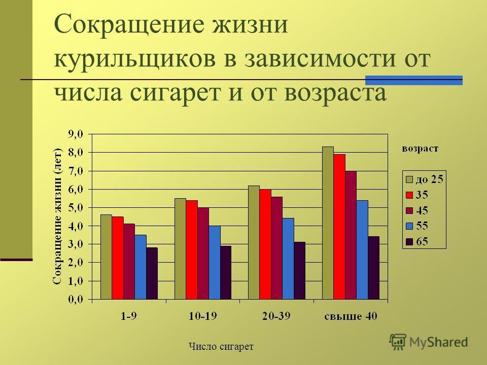 Сокращение жизни курильщиков в зависимости от числа сигарет и от возраста Число сигарет