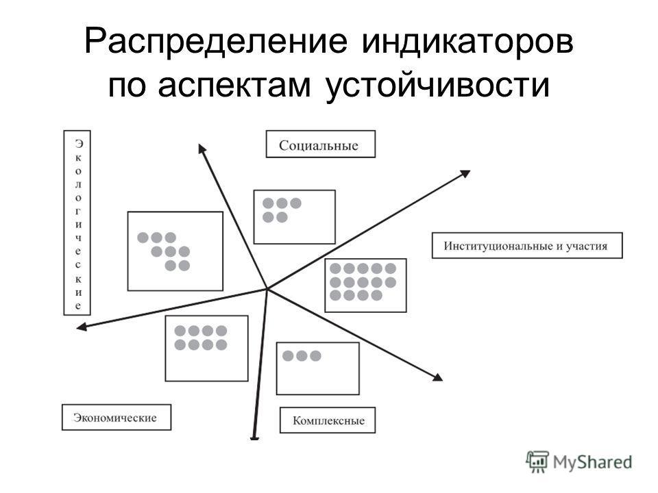 Распределение индикаторов по аспектам устойчивости