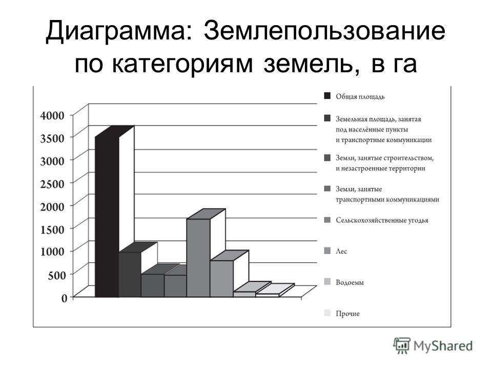 Диаграмма: Землепользование по категориям земель, в га
