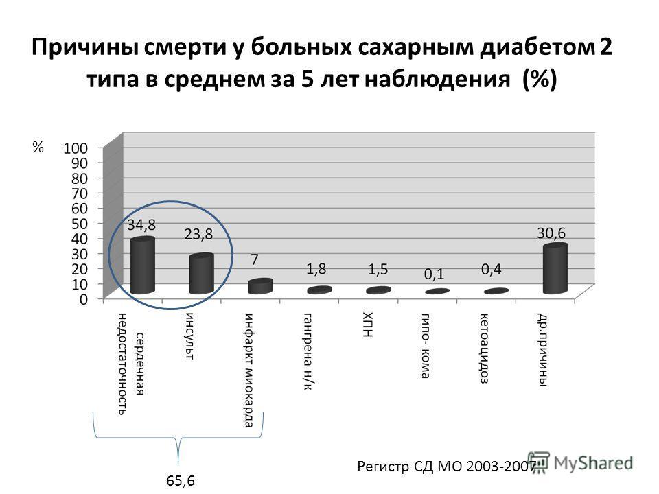 Причины смерти у больных сахарным диабетом 2 типа в среднем за 5 лет наблюдения (%) % 65,6 Регистр СД МО 2003-2007